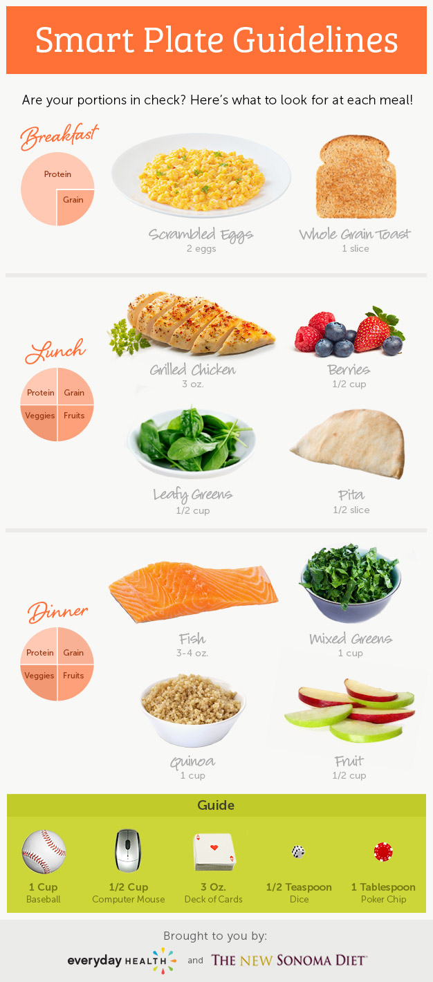 New Sonoma Guidelines Infographic Portions For Your Sonoma Diet Plate